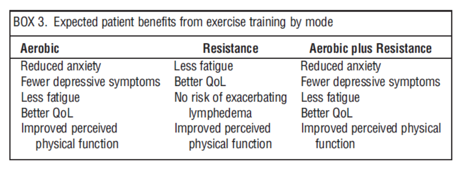 expected-patient-benefits-from-exercise